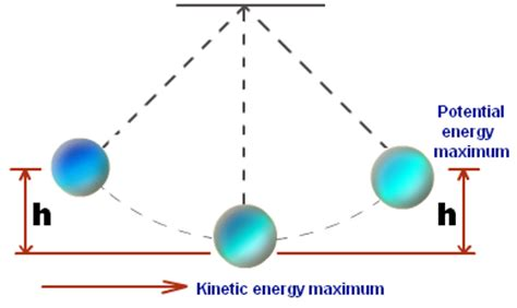 Physics in Everyday Life Essay Example for Free