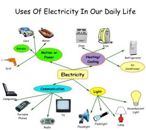 Importance of Science in Our Daily Life - Important India